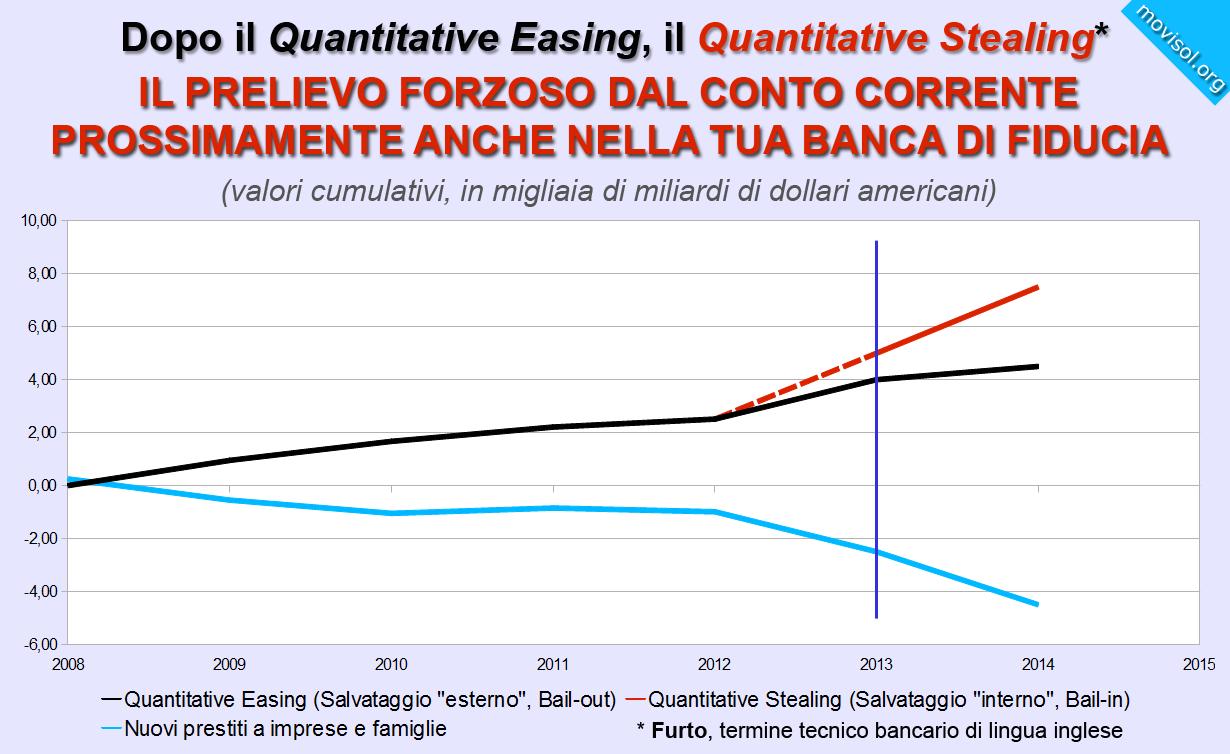 Dopo il Quantitative Easing, il Quantitative Stealing